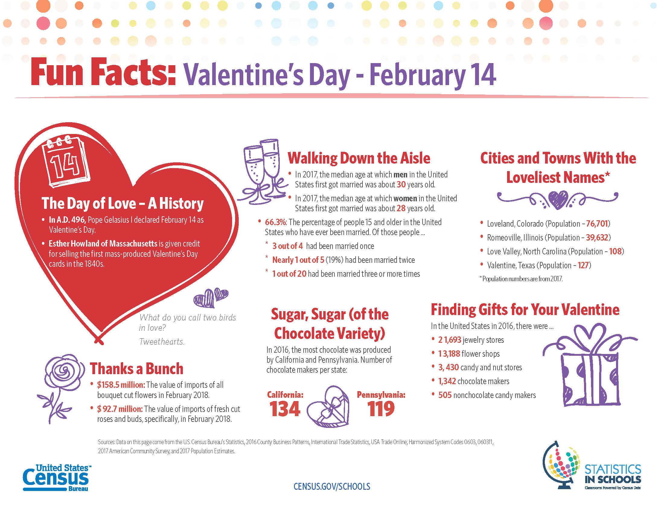 valentines-day fact